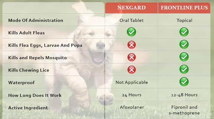 frontline vs nexgard Chart